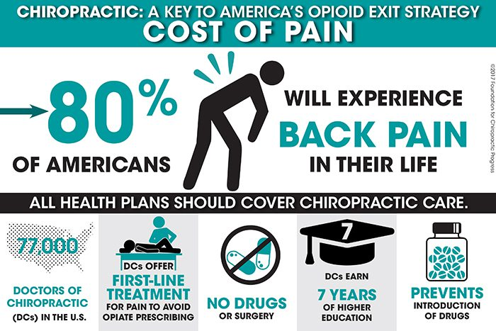 chiropractor F4CP_cost_of_pain_infographic_back